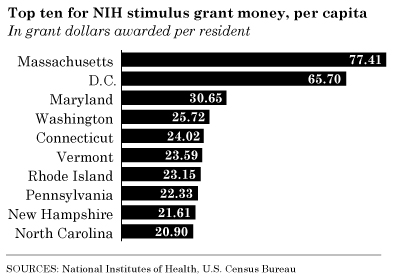 nih-grant-money-per-capita