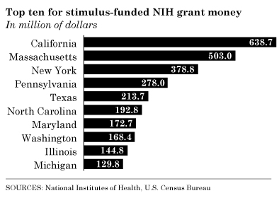 nih-grant-money-total